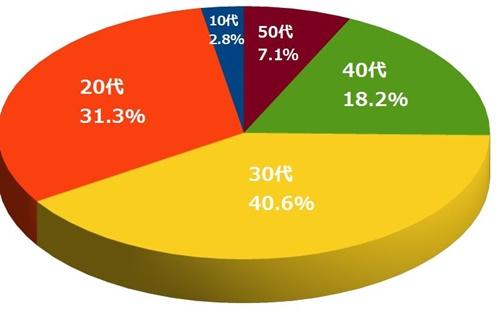 仕事辞めたい世代別割合のグラフ