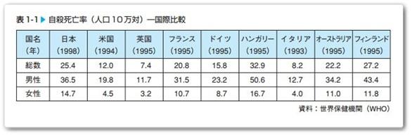 自殺者数国際比較
